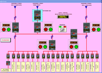 ELECTRICAL MONITORING